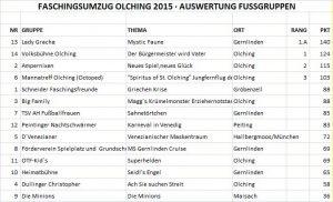 Faschingszug 2015 Auswertung Gruppen